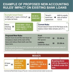 infographic on how new accounting rules affect businesses