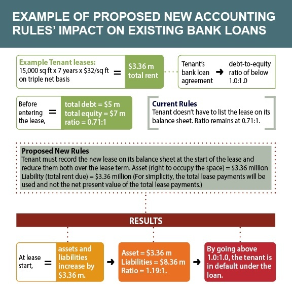 Infographic on how new accounting rules affect bank loans