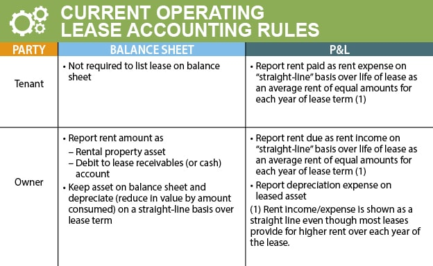Op Accounting Chart-1