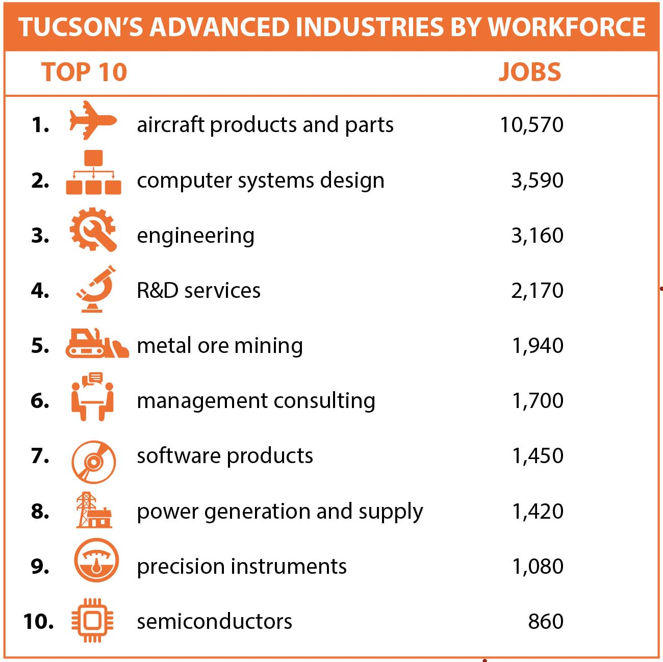 "Chart titled ""Tucson's Advanced Industries by Workforce"""