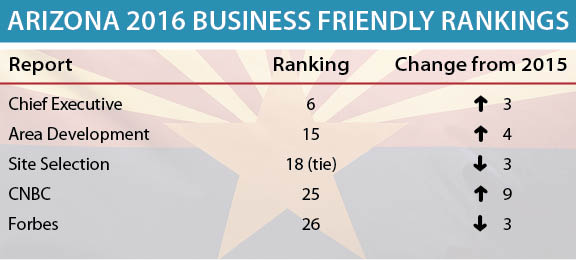 Table shows how Arizona ranked in business friendliness among five lists.