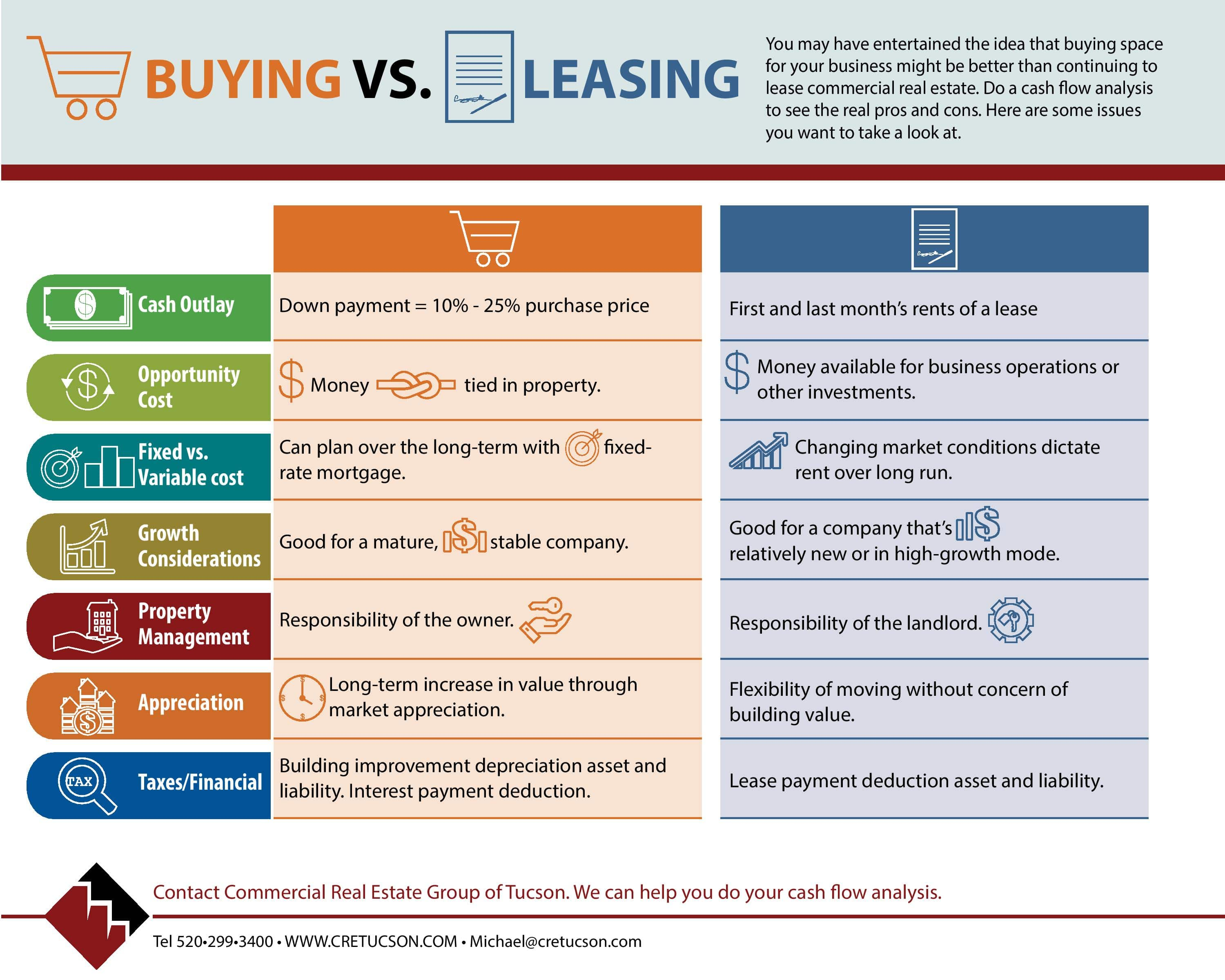 Buying vs Leasing - CRETucson Infographic