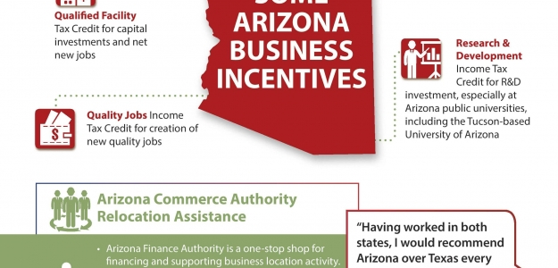 2019 Arizona Business Incentives