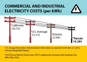 "An illustration shows four electricity power poles connected by wires. The highest pole is labeled with California rates. Each of the poles are shorter and the shortest is labeled with Tucson electricity rates. It is titled ""Commercial and Industrial Electricity Costs (per kWh)."""