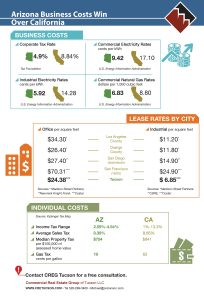 Infographic compares Arizona and California in utilities, taxes and leases, as well as personal taxes.