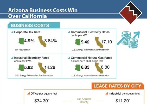 Arizona Business Costs Win Over California