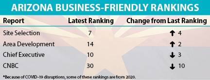 Table shows Arizona's business-friendly rankings for 2020 and 2021.