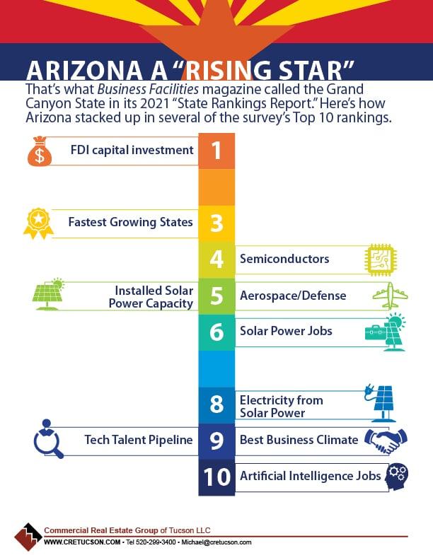 Arizona a Rising Star